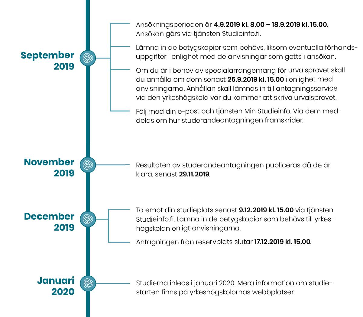 Gemensam ansökan hösten 2019 September 2019 1.Ansökningsperioden är 4.9.2019 kl. 8.00 – 18.9.2019 kl. 15.00. Ansökan görs via tjänsten Studieinfo.fi. 2.Lämna in de betygskopior som behövs, liksom eventuella förhandsuppgifter i enlighet med de anvisningar som getts i ansökan.  3.Om du är i behov av specialarrangemang för urvalsprovet skall du anhålla om dem senast 25.9.2019 kl. 15.00 i enlighet med anvisningarna. Anhållan skall lämnas in till antagningsservice vid den yrkeshögskola var du kommer att skriva urvalsprovet. 4.Följ med din e-post och tjänsten Min Studieinfo. Via dem meddelas om hur studerandeantagningen framskrider.  November 2019 5. Resultaten av studerandeantagningen publiceras då de är klara, senast 29.11.2019. December 2019 6.Ta emot din studieplats senast 9.12.2019 kl. 15.00 via tjänsten Studieinfo.fi. Lämna in de betygskopior som behövs till yrkeshögskolan enligt anvisningarna. 7.Antagningen från reservplats slutar 17.12.2019 kl. 15.00. 8.Studierna inleds i januari 2020. Mera information om studiestarten finns på yrkeshögskolornas webbplatser.
