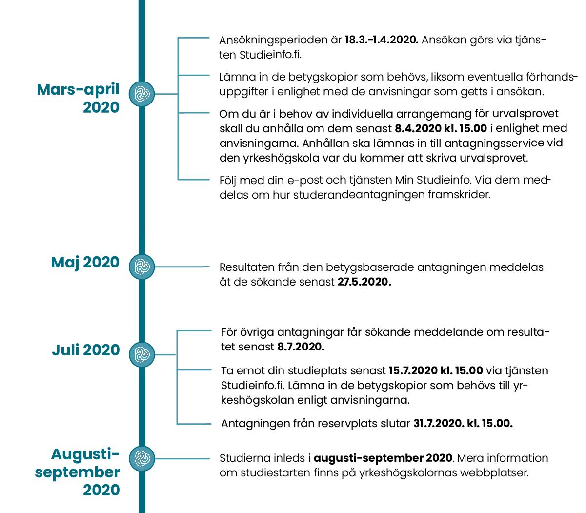 Vårens andra gemensamma ansökan 2020 och tidtabell för antagning Mars-april 2020 Ansökningsperioden är 18.3. kl. 8.00 – 1.4.2019 kl. 15.00. Ansökan görs via tjänsten Studieinfo.fi. Lämna in de betygskopior som behövs, liksom eventuella förhandsuppgifter i enlighet med de anvisningar som getts i ansökan.  Om du är i behov av individuella arrangemang för urvalsprovet skall du anhålla om dem senast 8.4.2020 kl. 15.00 i enlighet med anvisningarna. Anhållan ska lämnas in till antagningsservice vid den yrkeshögskola var du kommer att skriva urvalsprovet. Följ med din e-post och tjänsten Min Studieinfo. Via dem meddelas om hur studerandeantagningen framskrider. Maj 2020 Resultaten från den betygsbaserade antagningen meddelas åt de sökande senast 27.5.2020. Juli 2020 För övriga antagningar får sökande meddelande om resultatet senast 8.7.2020. Ta emot din studieplats senast 15.7.2020 kl. 15.00 via tjänsten Studieinfo.fi. Lämna in de betygskopior som behövs till yrkeshögskolan enligt anvisningarna. Antagningen från reservplats slutar 31.7.2020. kl. 15.00. Augusti-september 2020 Studierna inleds i augusti-september 2020. Mera information om studiestarten finns på yrkeshögskolornas webbplatser.