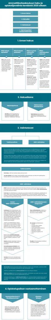 Tässä on kuvio, jossa on esitelty Ammattikorkeakouluun haku ja opiskelijavalinta keväästä 2020 alkaen 1. Ennen hakua 2. Hakuaika 3. Valintatavat 4. Opiskelupaikan vastaanottaminen Mitä haluan opiskella? •Mieti, mitkä ammattikorkeakoulututkintoon johtavat koulutukset sinua kiinnostavat ja tutustu niiden sisältöön. Tietoa löydät tältä sivustolta, Opintopolku.fi -palvelusta ja ammattikorkeakoulujen omilta verkkosivuilta. Missä haluan opiskella? •Katso, mitkä ammattikorkeakoulut tarjoavat näitä sinua kiinnostavia koulutuksia. •Opintopolku.fi -palvelussa voit hakea hakukohteina olevia koulutuksia. Hakukohteiden tiedoissa kerrotaan tarkemmin koulutuksesta, koulutukseen hakemisesta ja opiskelijavalinnasta. Mikä on paras vaihtoehto minulle? •Vertaile koulutusten sisältöjä, painotuksia ja toteutustapoja Opintopolku.fi -palvelussa ja ammattikorkeakoulujen verkkosivuilla. •Tutustu ammattikorkeakoulujen verkkosivuilla opiskelijoiden ja jo valmistuneiden työelämässä olevien tarinoihin. •Tämän sivuston Tapahtumat -osiosta löydät tilaisuuksia ja tapahtumia, joissa pääset tutustumaan ammattikorkeakouluopiskeluun ja eri koulutuksiin eri puolilla Suomea. Miten valmistaudun hakuun? •Selvitä, miten opiskelijat valitaan sinua kiinnostaviin koulutuksiin. Tietoa löydät tältä verkkosivustolta, Opintopolku.fi -palvelusta ja ammattikorkeakoulujen verkkosivuilta. •Selvitä, onko koulutukseen joitain terveydellisiä tai toimintakykyyn liittyviä vaatimuksia. Tietoa löydät Ammattikorkeakouluun.fi -sivuston Hakeminen -osiosta. •Ammattikorkeakoulujen hakijapalvelut, opinto-ohjaajat tai muut ohjauksen ammattilaiset voivat vastata sinua askarruttaviin kysymyksiin. Hakuaika Hakukelpoisuus •Varmista, että olet hakukelpoinen koulutukseen ja huolehdi, että olet suorittanut vaadittavan tutkinnon asetettuun määräaikaan mennessä. •Täytä hakemus Opintopolku.fi -palvelussa hakuaikana ja lataa hakemukselle mahdollisesti pyydetyt liitteet. Valintatavat Todistusvalinta AMK-valintakoe 1. Sinun ei tarvitse itse val