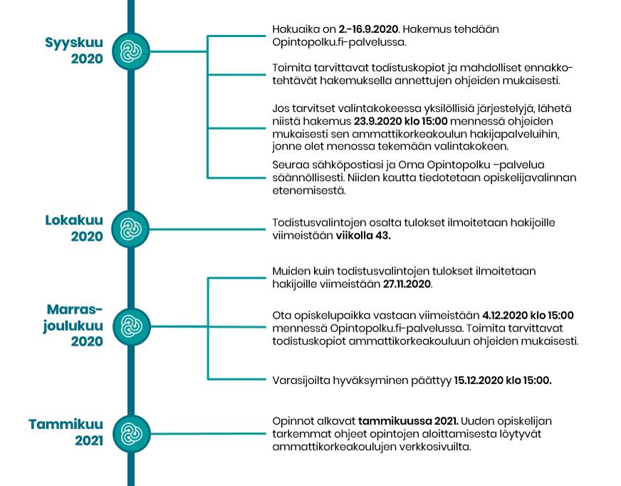 Syksyn 2020 yhteishaun ja valintojen aikataulu:   Hakuaika on 2.-16.9.2020. Hakemus tehdään  Opintopolku.fi-palvelussa.  Toimita tarvittavat todistuskopiot ja mahdolliset ennakko-tehtävät hakemuksella annettujen ohjeiden mukaisesti.  Jos tarvitset valintakokeessa yksilöllisiä järjestelyjä, lähetä  niistä hakemus 23.9.2020 klo 15:00 mennessä ohjeiden mukaisesti sen ammattikorkeakoulun hakijapalveluihin, jonne olet menossa tekemään valintakokeen.  Seuraa sähköpostiasi ja Oma Opintopolku –palvelua       säännöllisesti. Niiden kautta tiedotetaan opiskelijavalinnan etenemisestä.  Todistusvalintojen osalta tulokset ilmoitetaan hakijoille     viimeistään viikolla 43.   Muiden kuin todistusvalintojen tulokset ilmoitetaan hakijoille  viimeistään 27.11.2020.  Ota opiskelupaikka vastaan viimeistään 4.12.2020 klo 15:00 mennessä Opintopolku.fi-palvelussa. Toimita tarvittavat        todistuskopiot ammattikorkeakouluun ohjeiden mukaisesti.  Varasijoilta hyväksyminen päättyy 15.12.2020 klo 15:00.  Opinnot alkavat tammikuussa 2021. Uuden opiskelijan                tarkemmat ohjeet opintojen aloittamisesta löytyvät ammattikorkeakoulujen verkkosivuilta.