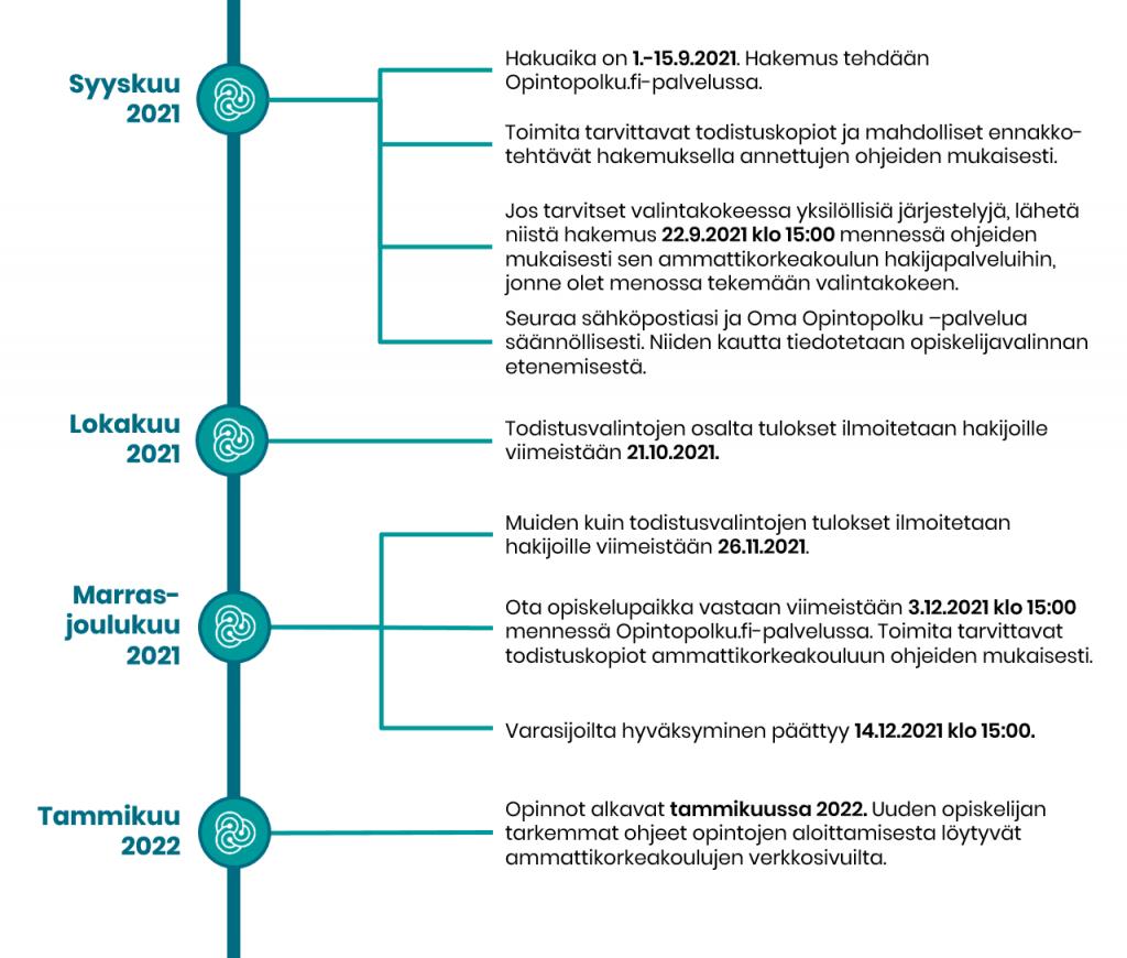 Syksyn 2021 yhteishaun ja valintojen aikataulu:   Hakuaika on 1.15.9.2021. Hakemus tehdään  Opintopolku.fi-palvelussa.  Toimita tarvittavat todistuskopiot ja mahdolliset ennakko-tehtävät hakemuksella annettujen ohjeiden mukaisesti.  Jos tarvitset valintakokeessa yksilöllisiä järjestelyjä, lähetä  niistä hakemus 22.9.2021 klo 15:00 mennessä ohjeiden mukaisesti sen ammattikorkeakoulun hakijapalveluihin, jonne olet menossa tekemään valintakokeen.  Seuraa sähköpostiasi ja Oma Opintopolku –palvelua       säännöllisesti. Niiden kautta tiedotetaan opiskelijavalinnan etenemisestä.  Todistusvalintojen osalta tulokset ilmoitetaan hakijoille     viimeistään 21.10.2021.   Muiden kuin todistusvalintojen tulokset ilmoitetaan hakijoille  viimeistään 26.11.2021.  Ota opiskelupaikka vastaan viimeistään 3.12.2021 klo 15:00 mennessä Opintopolku.fi-palvelussa. Toimita tarvittavat        todistuskopiot ammattikorkeakouluun ohjeiden mukaisesti.  Varasijoilta hyväksyminen päättyy 14.12.2021  klo 15:00.  Opinnot alkavat tammikuussa 2022. Uuden opiskelijan                tarkemmat ohjeet opintojen aloittamisesta löytyvät ammattikorkeakoulujen verkkosivuilta.